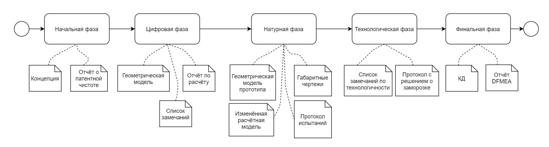 Фазы конструкторского проекта