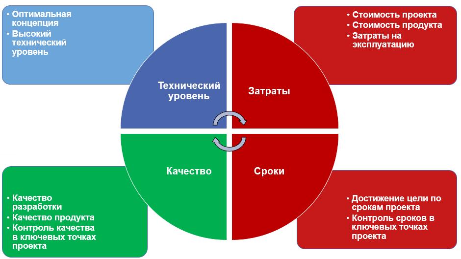 Организация процессов проектирования