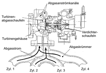 Jaguar Engine twin-scroll