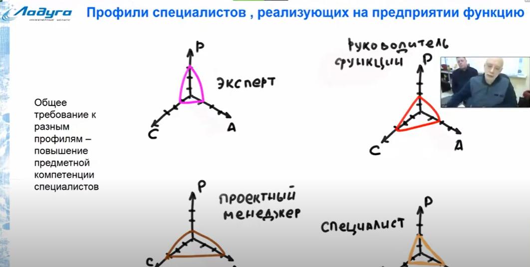 Сергей Курдюк — Требования к выпускникам инженерных ВУЗов